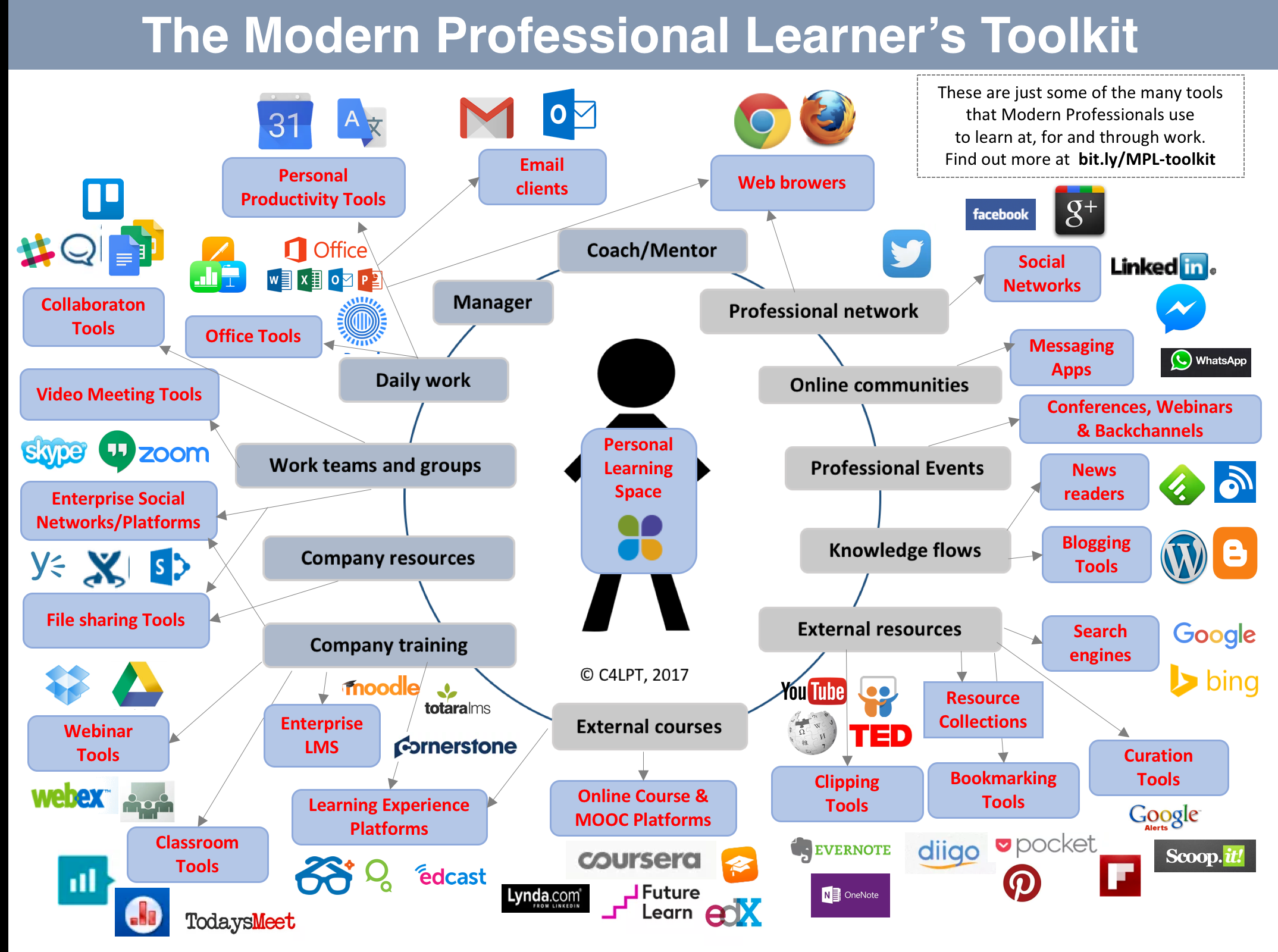 About - A Professional's Guide to Modern Learning
