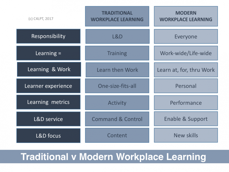 modern workplace learning essay We begin each product design and every customer solution with clear criteria born of sound research into client needs our white papers gather and interpret issues related to place.