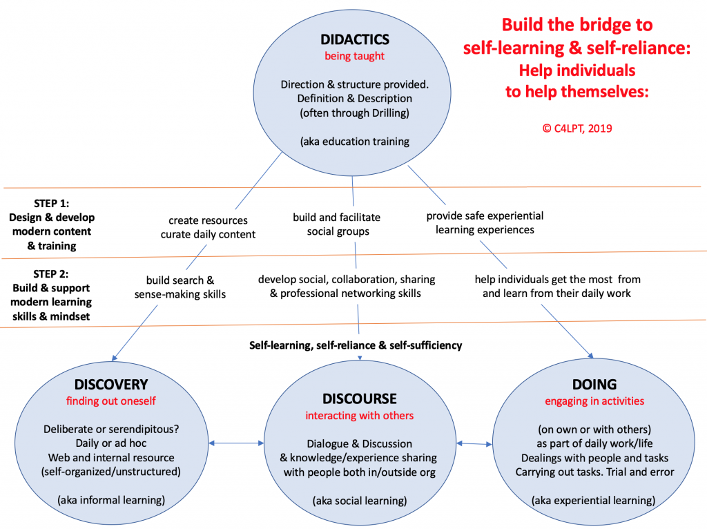 Build the bridge to self-learning: Help individuals help themselves : Modern Workplace Learning Magazine