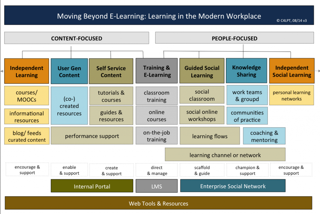 Moving Beyond E-Learning